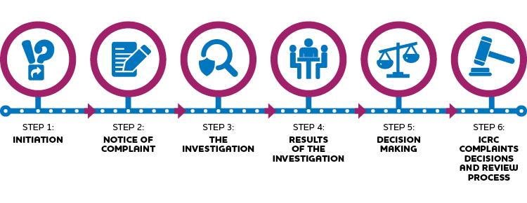 Complaints Process Steps